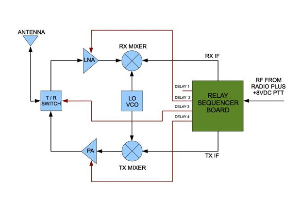 RF product - moRFeus - frequency converter and signal generator