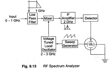 Spectrum-Analyzer-5